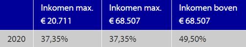 Aangifte inkomstenbelasting bedragen en percentages